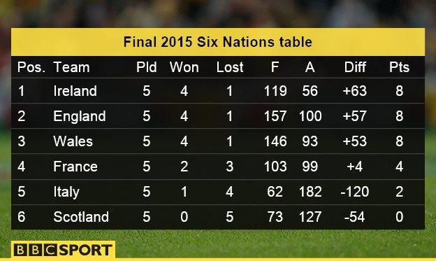 six nations 2016 122nd edition starts at weekend