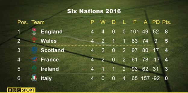 England win six nations as france lose to scotland for League table 6 nations