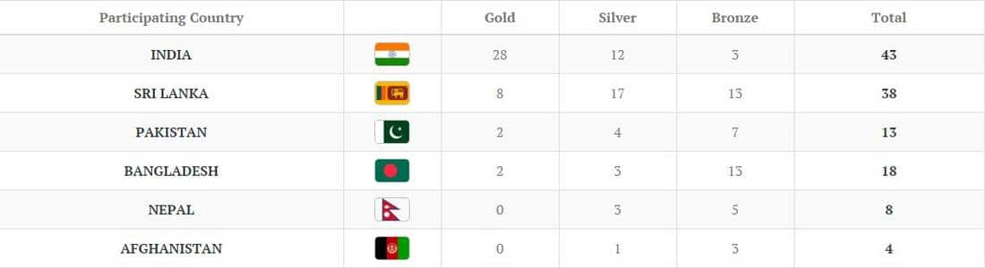 Medals Tally - Day 2