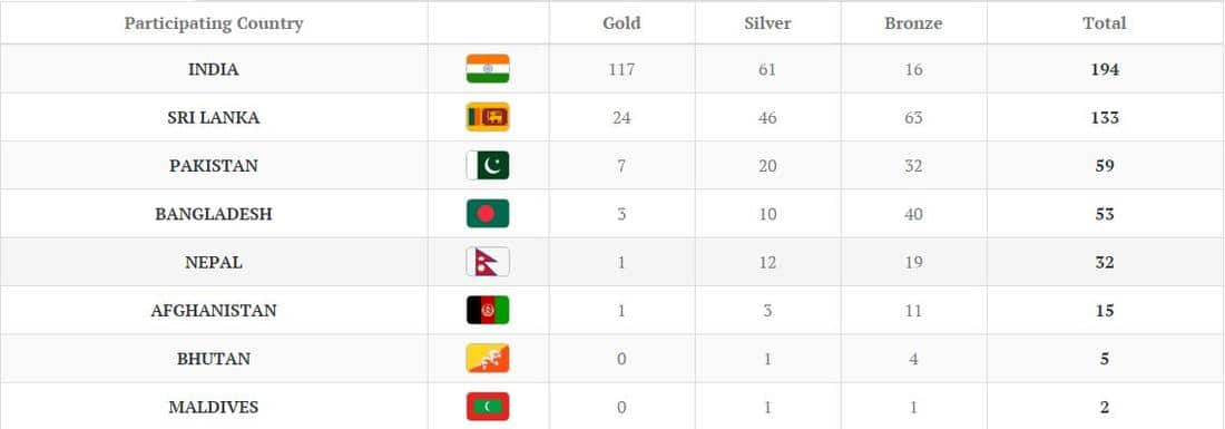 SAG Medals Tally Day 5