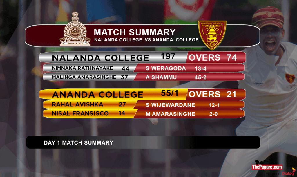 Ananda vs Nalanda